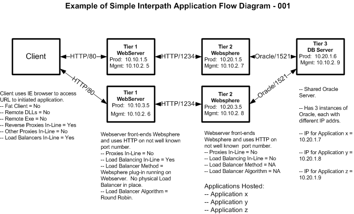 sniffer wireshark application flow diagram troubleshoot tcp ip    a template for a clear and simple interpath application flow diagram can be seen below